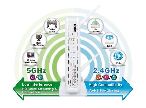 Router Gigabit inalámbrico Dual Band
