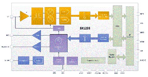 Transceptor RF compatible con ETSI Categoría 1