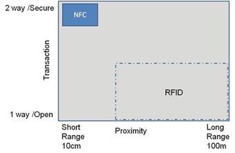 La RFID y la NFC son tecnologías relacionadas
