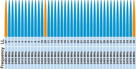 La tecnología Bluetooth de bajo consumo utiliza 40 canales