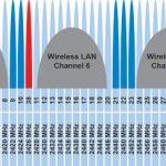 Tres canales de LAN inalámbrica más comúnmente usados en la banda de 2,4 GHz
