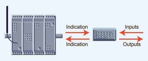 Unidad de control remoto simple