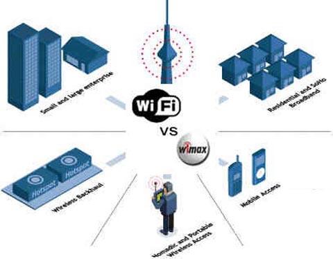 Proyectos de infraestructuras inalámbricas Wi-Fi y WiMAX
