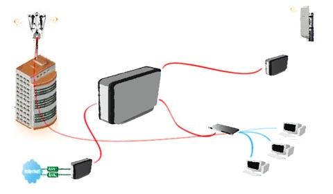 Cursos técnicos de redes Mikrotik