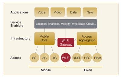 Plataforma de análisis Wi-Fi escalable