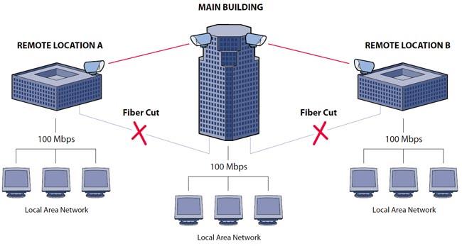 tecnología FSO