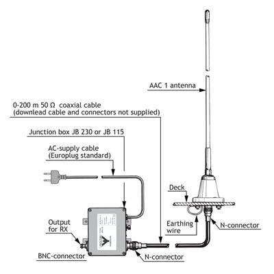 Antena activa de recepción 10 kHz - 110 MHz