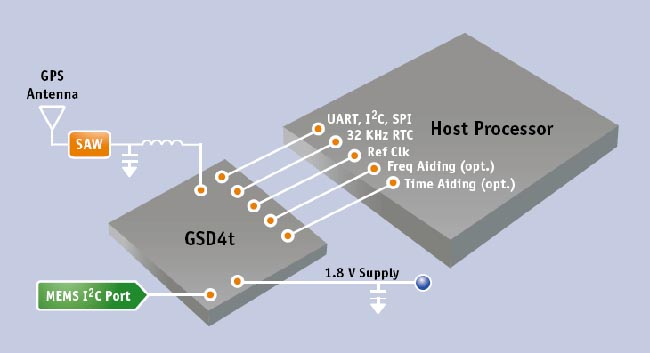 Receptor GPS y antena