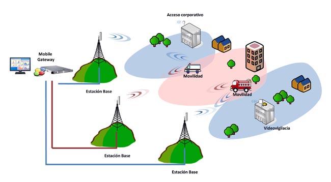 Solución de banda ancha inalámbrica
