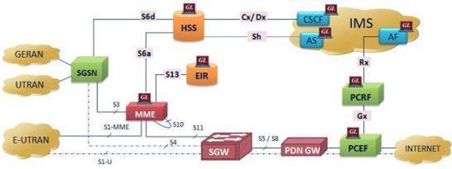 Simulador de protocolo LTE