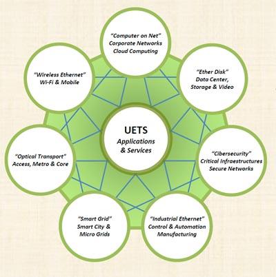 Internet y la tecnología UETS