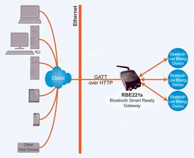 Punto de acceso Bluetooth