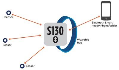 Stack de protocolo Bluetooth Smart