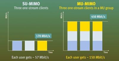 Sistema MIMO 4 x 4 multiusuario