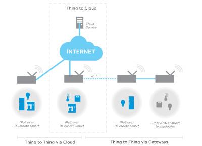 Kit de desarrollo IPv6 sobre Smart Bluetooth