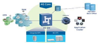 Solución EPC para operadores 4G LTE
