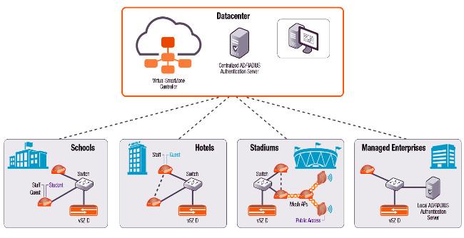 Plano de datos virtual para Wi-Fi