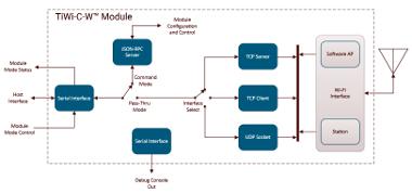 API serie a WiFi