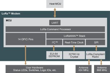 Los módulos Plug-and-play simplifican la integración de la tecnología LoRa en los sistemas IoT