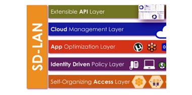 LAN definida por software