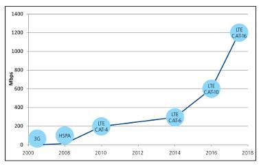 Figura 2: La rápida evolución del estándar LTE está incrementando el ancho de banda de las conexiones móviles