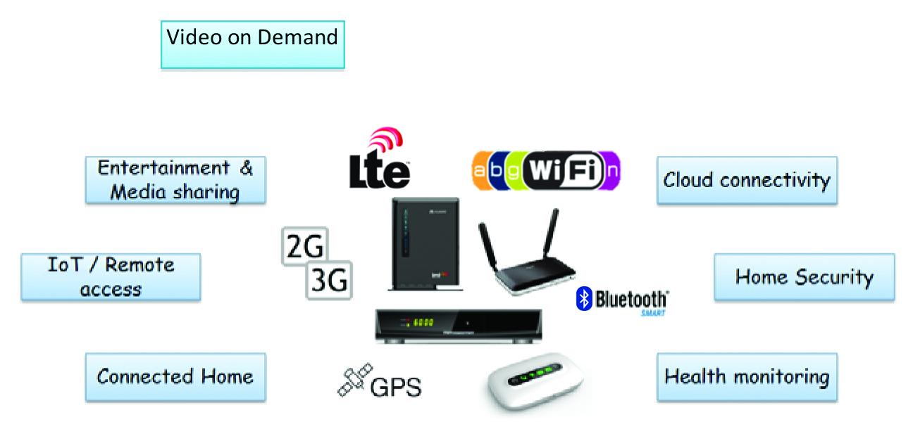 Figura 4: Las Smart Homes (casas inteligentes) están fomentando la convergencia entre conectividad TI (Gateways), entretenimiento en el hogar (TV y STB) e IoT (casa conectada), donde la conectividad inalámbrica es esencial.