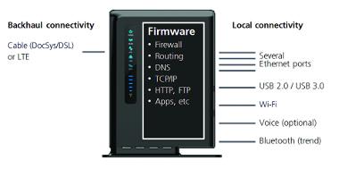 Figura 5: La conectividad de un gateway doméstico típico