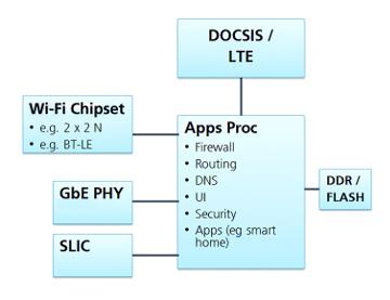 Figura 6: Diagrama de bloques para un gateway doméstico genérico