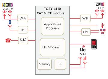 """Figura 7: Uso de un módulo u-blox TOBY-L410 como """"corazón"""" de un gateway (Fuente: u-blox)"""