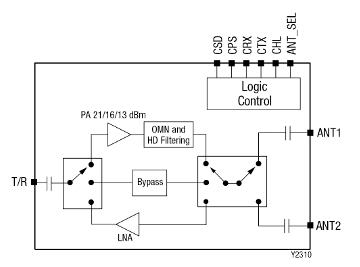Módulos front-end para Bluetooth