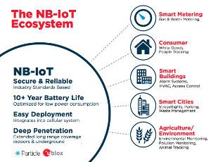 Las nuevas plataformas IoT/MVNO