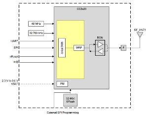 Módulo Wi-Fi e IoT para aplicaciones de MCU