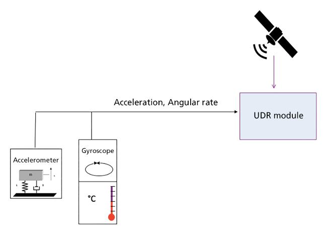 Mejorando los sistemas de navegación por satélite en vehículos