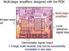 Kit de diseño para procesamiento de ancho de banda milimétrico