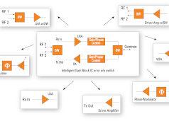 Bloques de circuitos de silicio multifuncionales