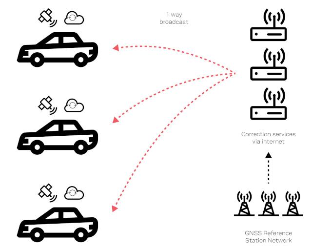 Desarrollos recientes en datos de corrección GNSS