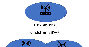 Sistema distribuido de antenas para interior
