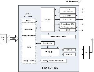 Demodulador de datos inalámbrico BPSK flexible