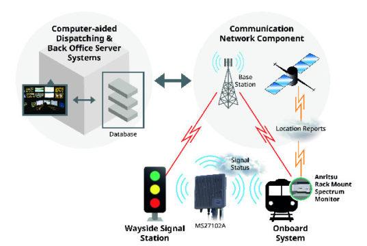 Retos de las comunicaciones de misión crítica
