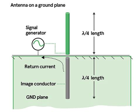 Figura 1: El uso eficaz de un plano de tierra permite crear una antena de menor tamaño.