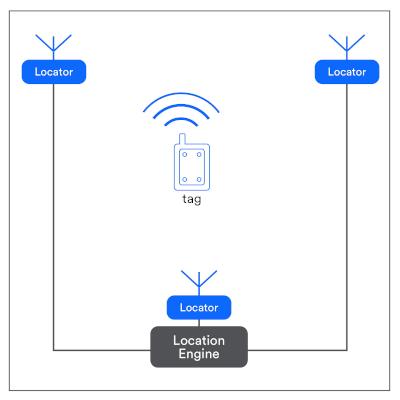 Un array de antena permite la búsqueda de direcciones