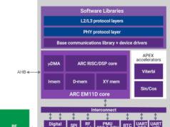 Subsistema de comunicaciones IP