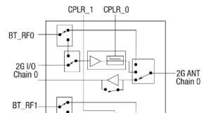 Módulo front-end para aplicaciones móviles Wi-Fi 6 802.11ax