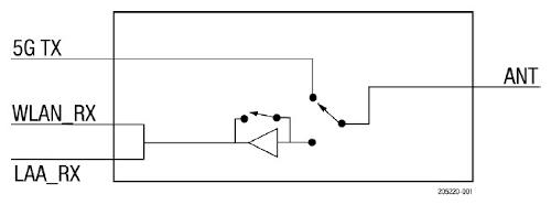 LNA de 5 GHz con módulo front-end LAA
