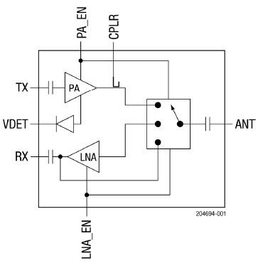 Módulos front-end para Wi-Fi 6 (802.11ax)