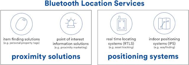 Figura 1: Servicios de localización basados en Bluetooth