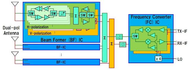 Módulo de antena PAAM para infraestructura 5G