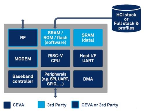 Plataforma Bluetooth RivieraWaves