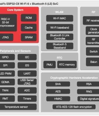 Microcontrolador ESP32-C6 para aplicaciones IoT seguras Wi-Fi 6 y BLE 5