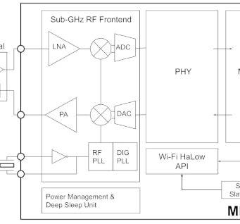 SoCs Wi-Fi HaLow MM610x para bandas inferiores a 1 GHz